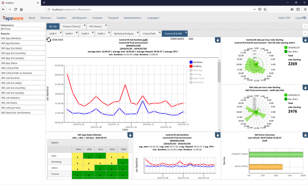 apsware analytics for IWS and Control-M - Dashboard overview