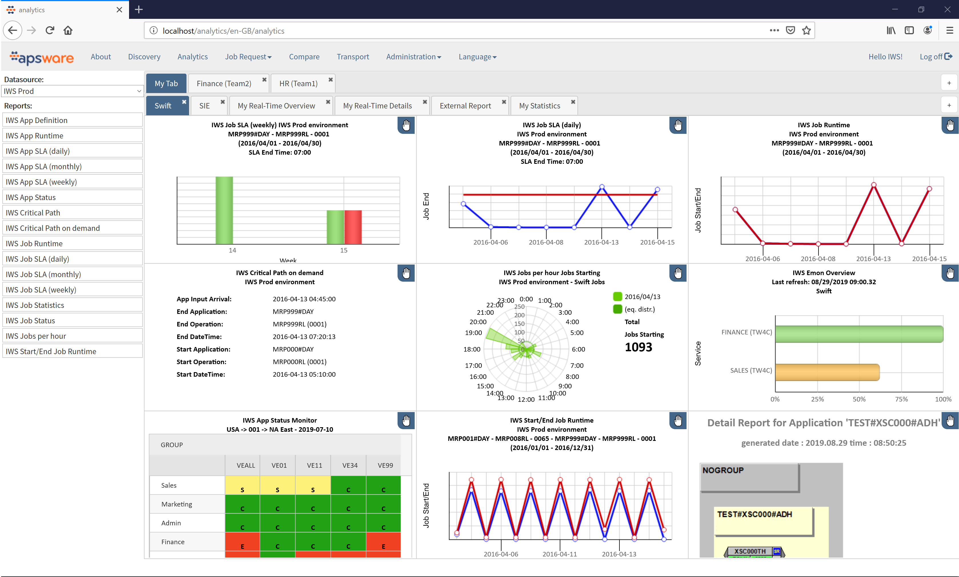 apsware analytics - IWS dashboard overview