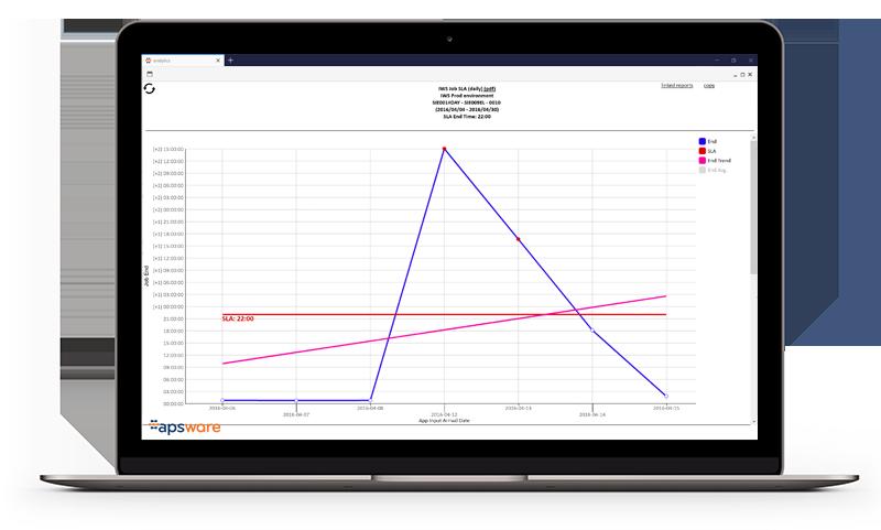 apsware analytics for IWS/TWS - SLA History Day