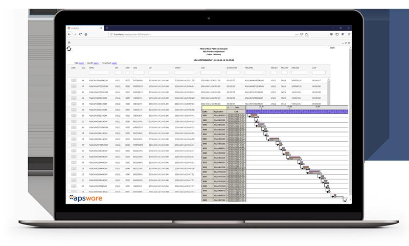 apsware analytics - critical path