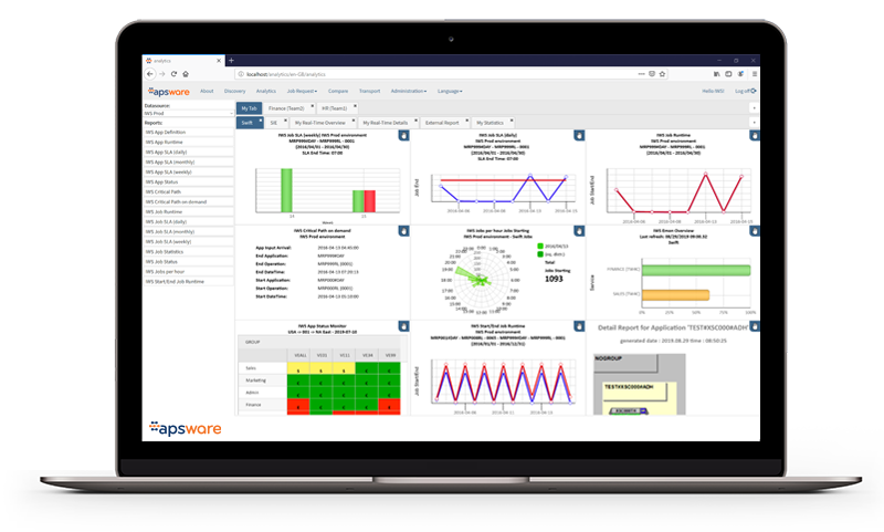 apsware analytics for IWS/TWS - Dashboard