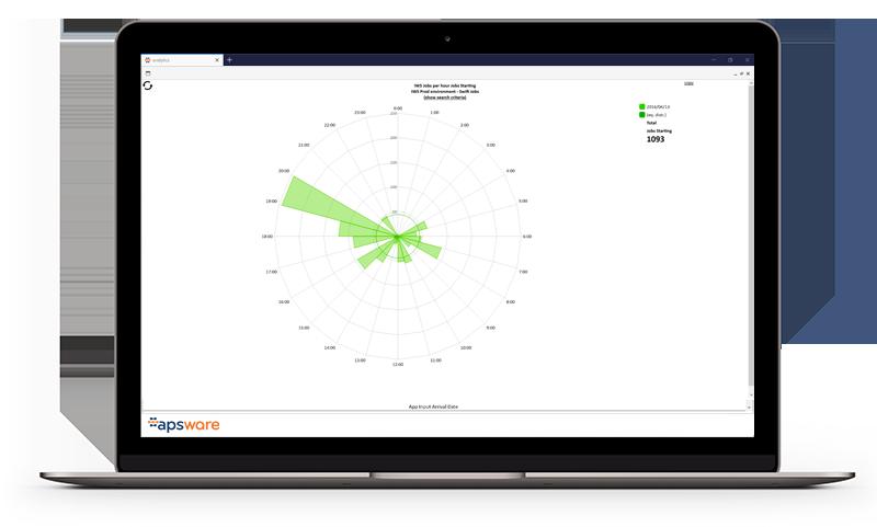apsware analytics for IWS/TWS - Metrics
