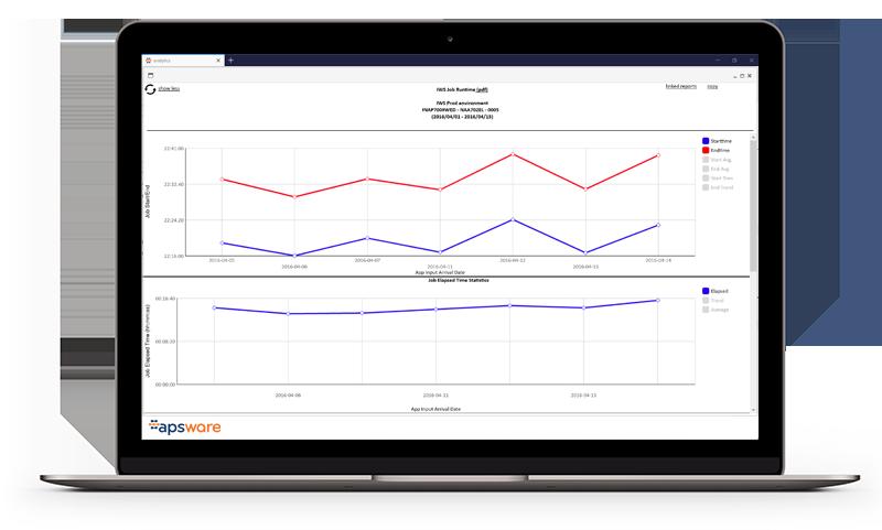 apsware analytics for IWS/TWS - Trend Analysis