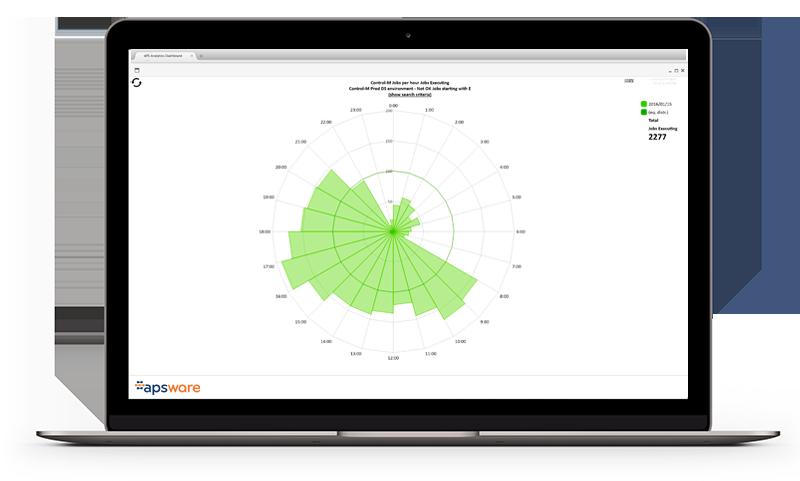 apsware analytics for Control-M - jobmetrics