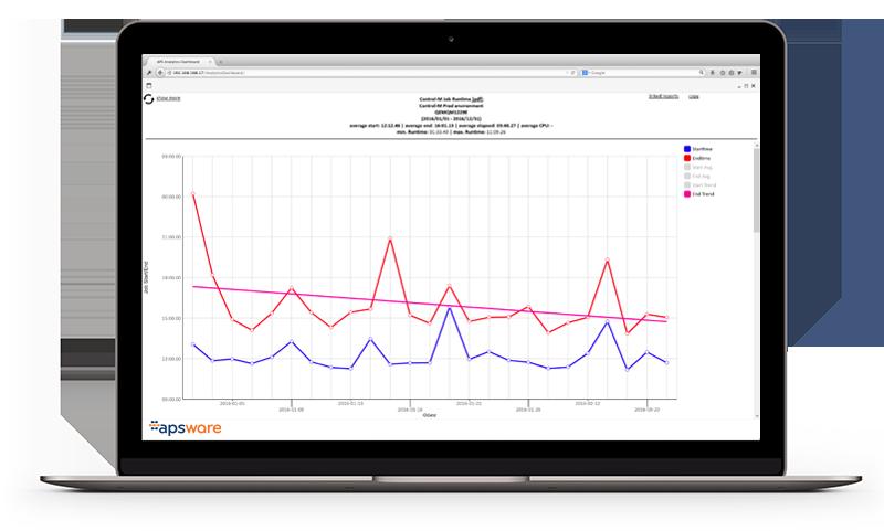 apsware analytics for Control-M - trendanalysis