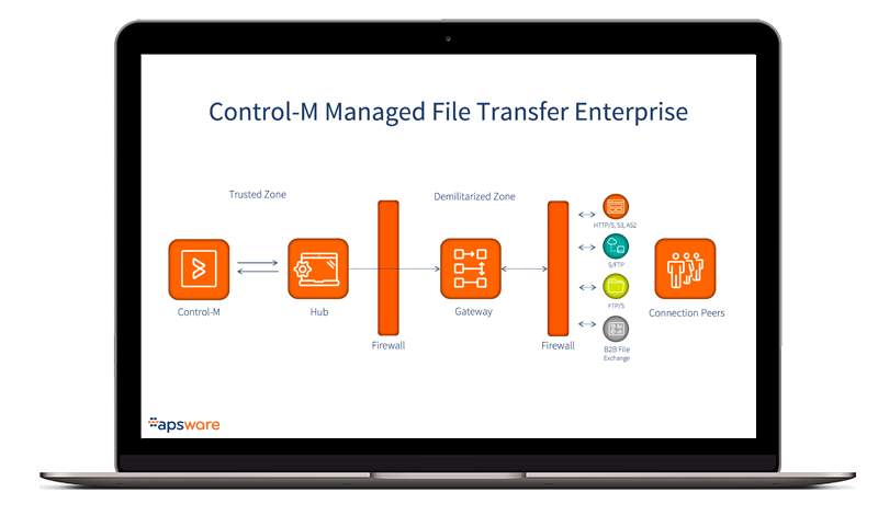 Control-M - Overview - Managed File Transfer