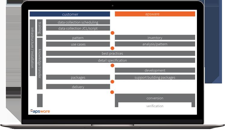 apsware conversions image