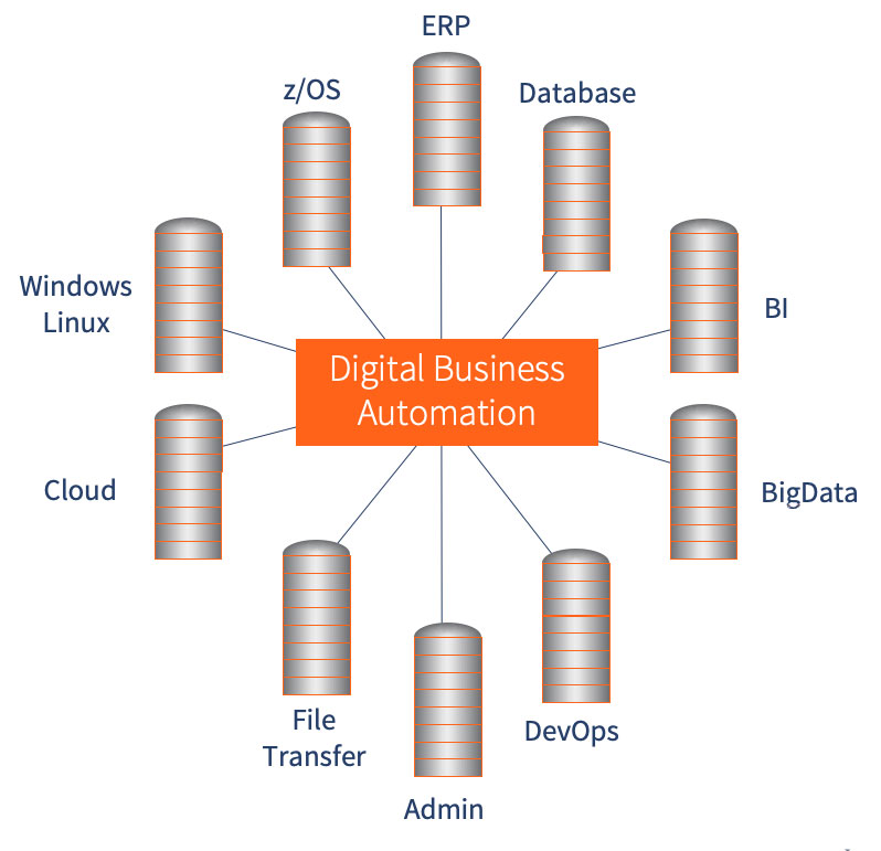 apsware digital Business Automation